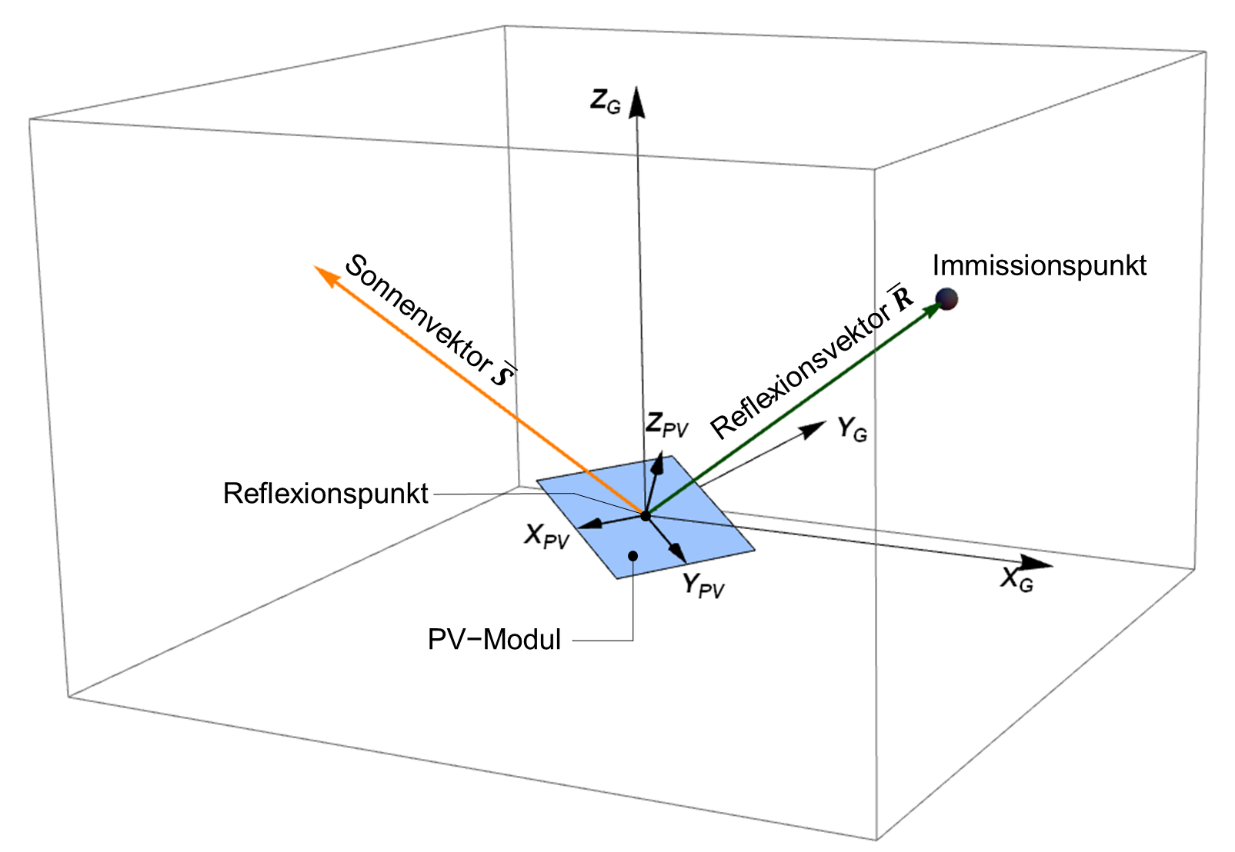 Coordinate systems and reflection calculation with backward raytracing method (© GfL mbH)