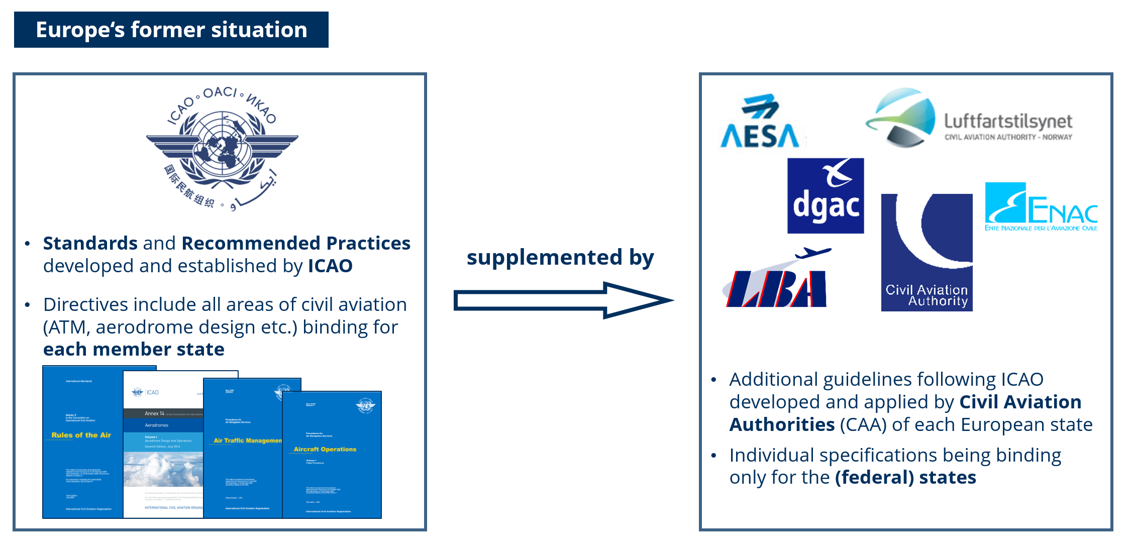 Previous relationship between ICAO regulations and national aviation authorities (© GfL mbH)