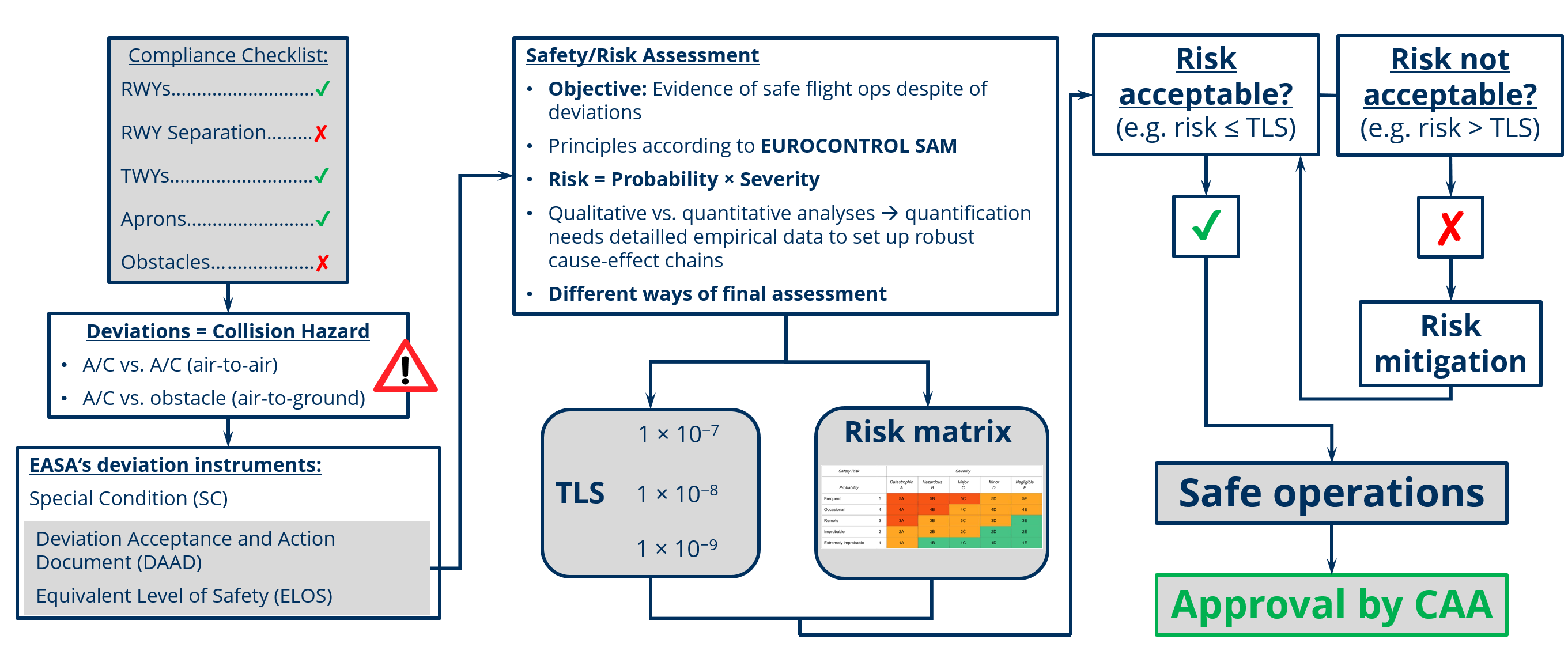 General scheme for risk determination in the event of detected guideline deviations (© GfL mbH)