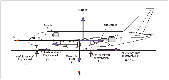 Equilibrium of forces during a deceleration-free rolling process of an aircraft (© GfL mbH)