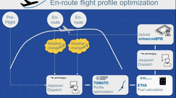 "Research project ""ProfiFuel"" with JEPPESEN and TU Dresden extended by one year"