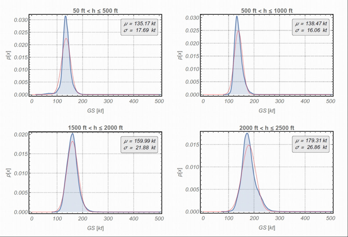Modeled speed distributions at different flight altitudes (© GfL mbH)
